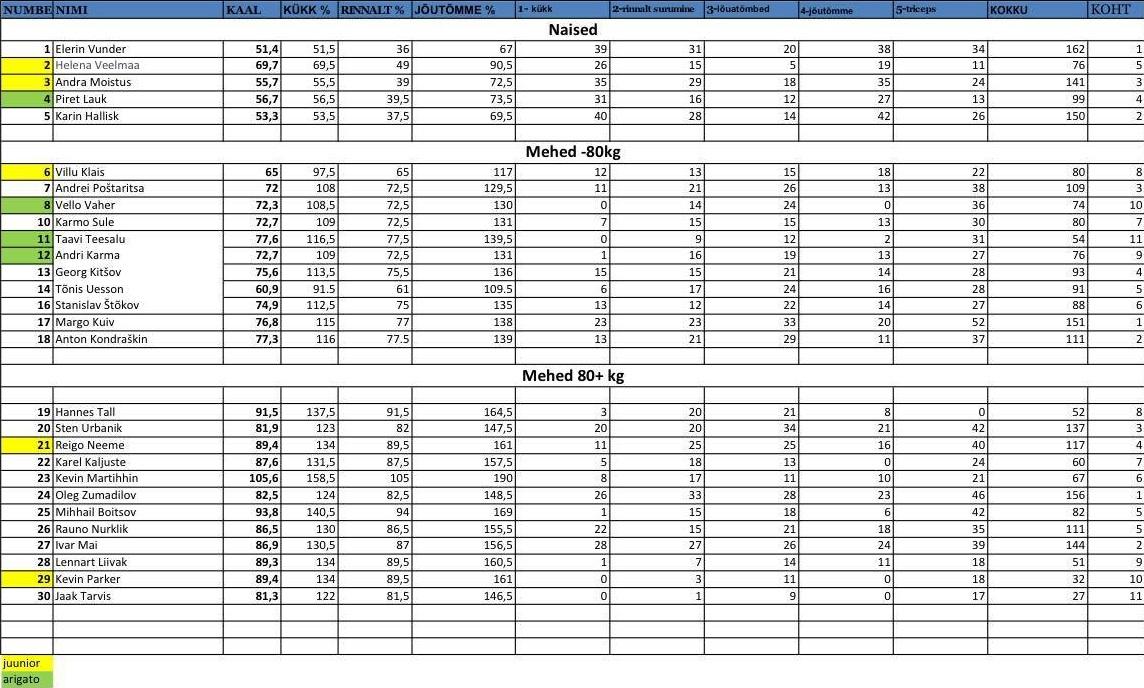 6168fadcc9fc Kul att se så många tävlande i dem Estländska Mästerskapen och riktigt bra  resultat!